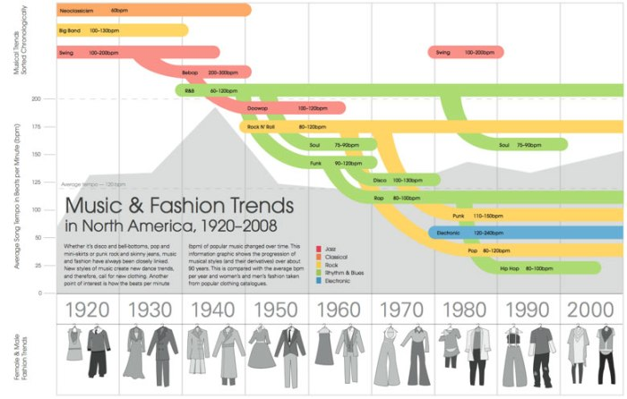 l-music-fashion-trends-infographic